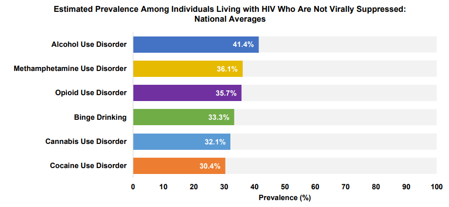 Estimated prevalence among individuals living with HIV who are not virally suppressed chart